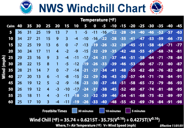 NWS Official Wind Chill Chart