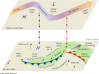 how a Trough is formed